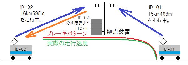 ATACSによる列車の間隔制御