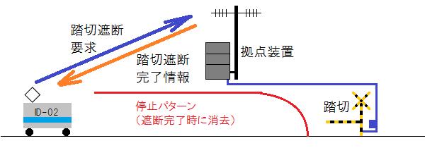 ATACSによる踏切の制御