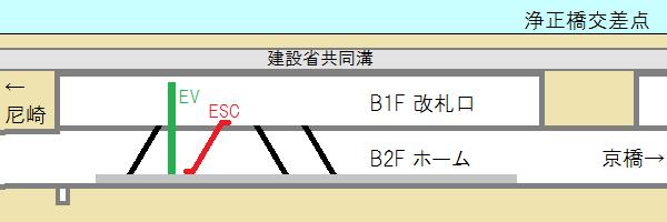 新福島駅の断面