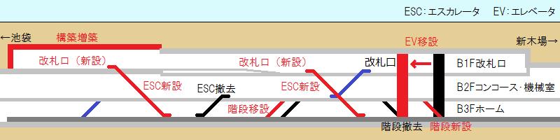 豊洲駅の断面図と改良個所