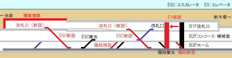 豊洲駅の改良箇所一覧