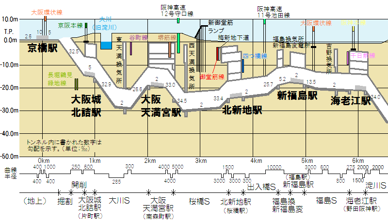JR東西線(片福連絡線)京橋~海老江の断面図