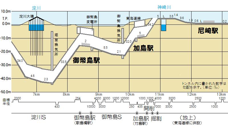 JR東西線(片福連絡線)海老江~尼崎の断面図