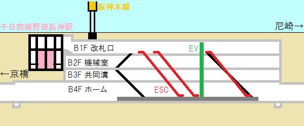 海老江駅の断面図