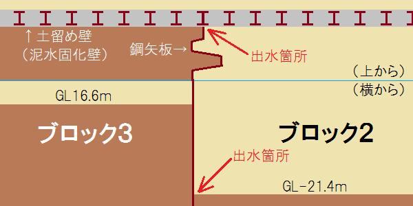 海老江駅における出水事故の状況