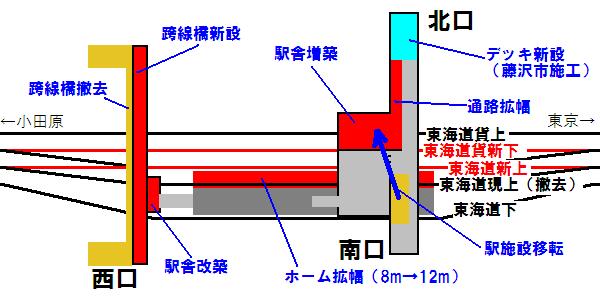 辻堂駅の改修箇所を示した図