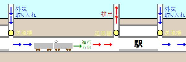 縦流換気方式の概略図