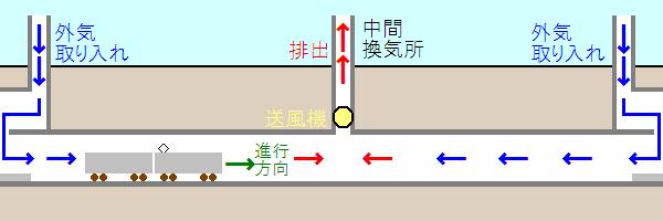 中間換気方式の概略図