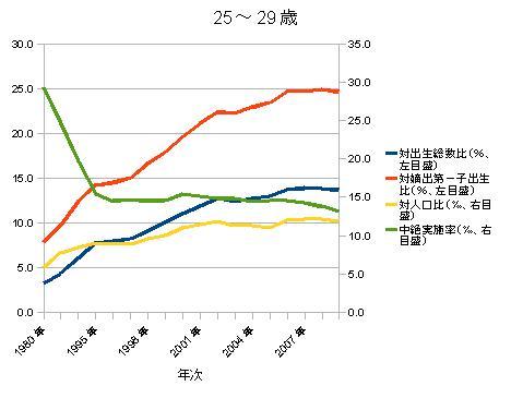 25~29歳でき婚率等