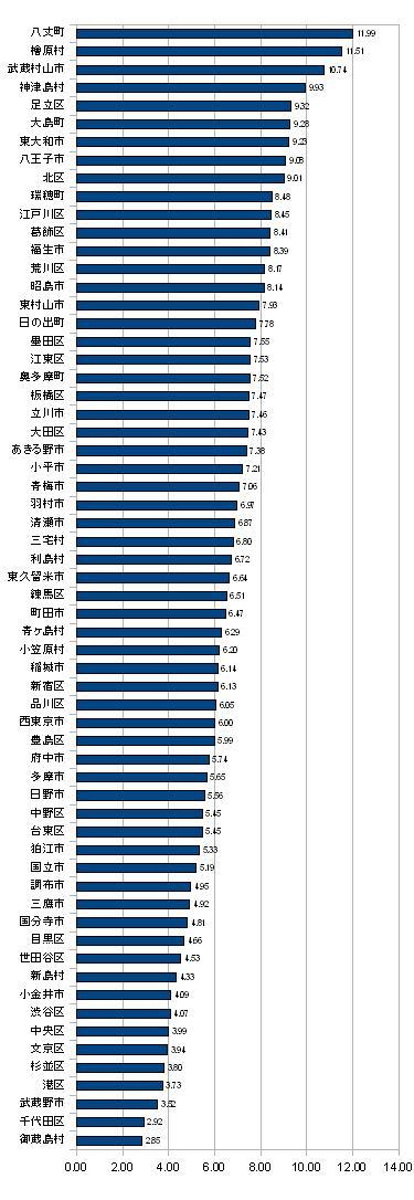 都内区市町村公明党絶対得票率(2010年参院選、比例代表)