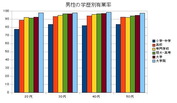 男性の学歴別有業率