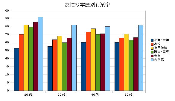 女性の学歴別有業率