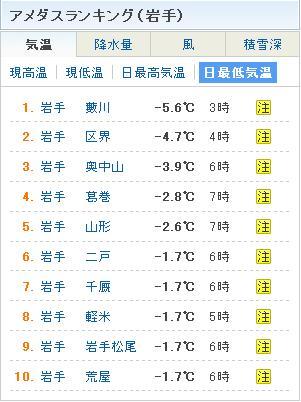 最低気温_20101119