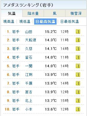 最高気温_20101119