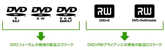 DVDRWプラスとマイナスの違い