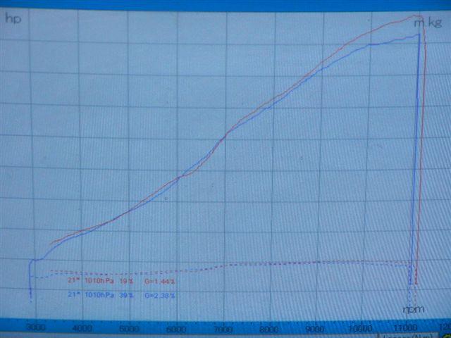 SPEC3 REVO フルエキ比較