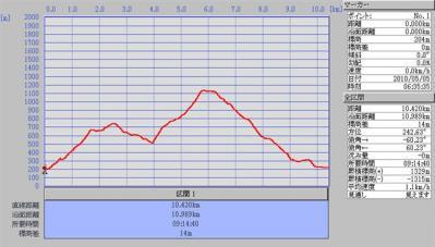 2010-05-05yokoyamadake-data.jpg