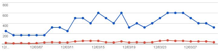 2012/04/02の検索数グラフ(ウェブマスターツール)