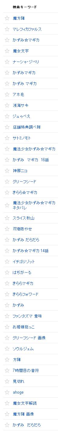 2012/05/02の検索クエリ一覧(ウェブマスターツール)の上位