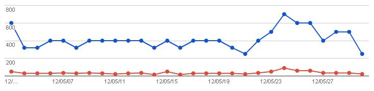 2012/06/02の検索数推移グラフ