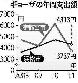 2012-gyouza-kakei01