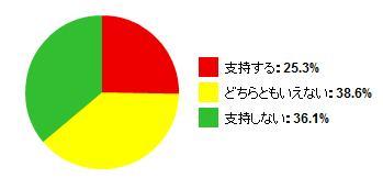 鳩山内閣支持率