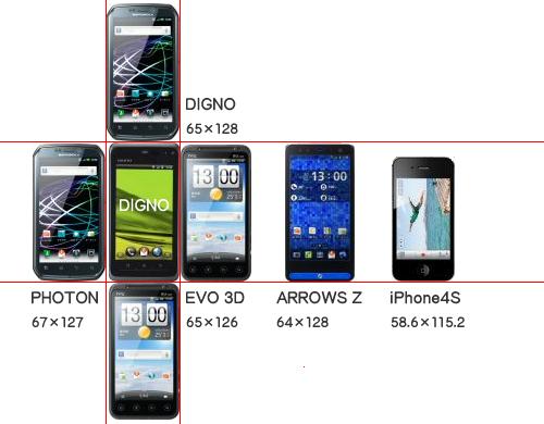 最新スマートフォンのサイズ比較