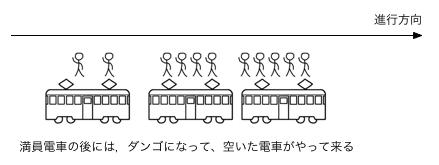 電車混雑ダンゴ