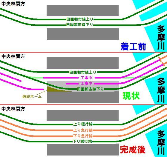 東急田園都市線複々線化(その2)二子新地駅 - Reports for the ...