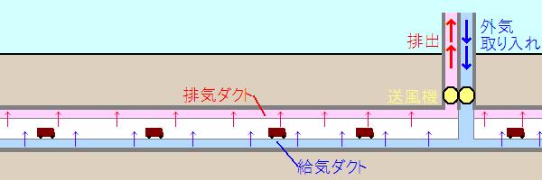 横流換気方式の概略図