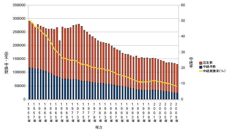 出生数・中絶数・中絶率の長期推移